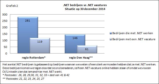 .NET bedrijven vs .NET vacatures dec'14