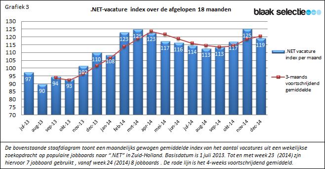 .NET-vacature index over de afgelopen 18 maanden