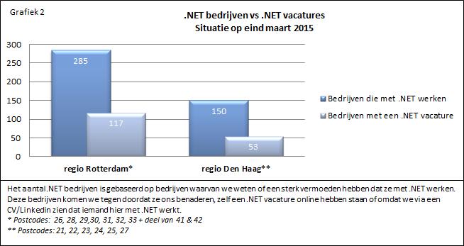 Nieuwsbrief 013 .NET Bedrijven vs. .NET vacatures
