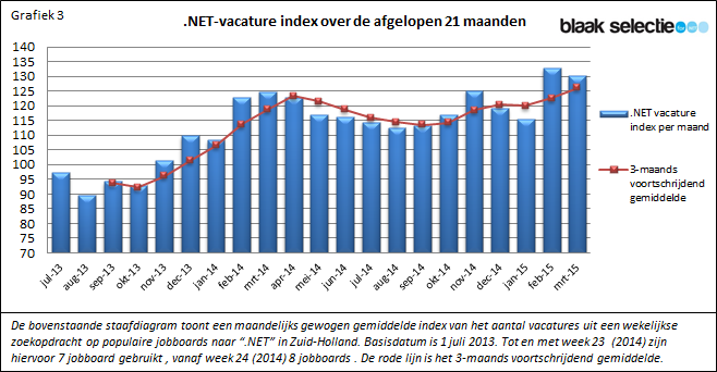 Nieuwsbrief 013 .NET vacature index